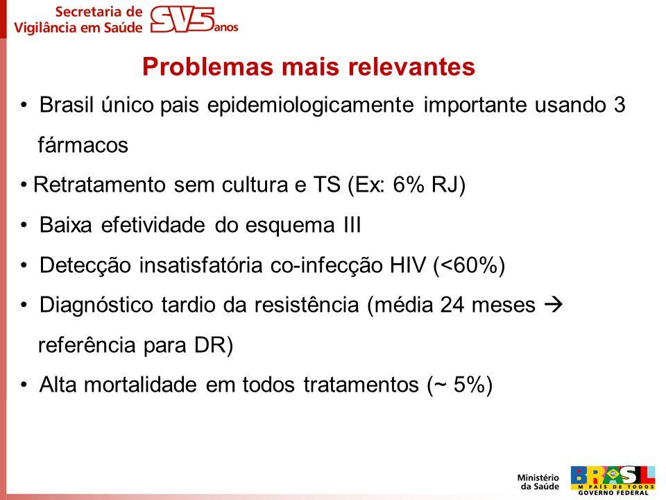 Problemas mais relevantes Brasil único pais epidemiologicamente importante usando 3 fármacos Retratamento sem cultura e TS (Ex: 6% RJ) Baixa efetivida