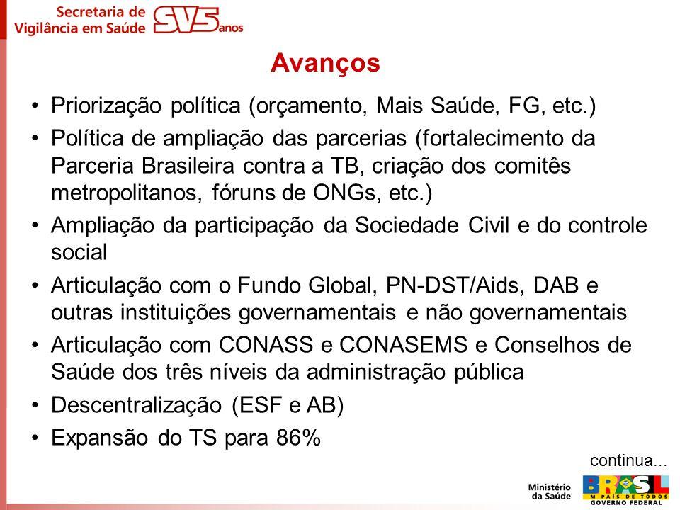 Priorização política (orçamento, Mais Saúde, FG, etc.) Política de ampliação das parcerias (fortalecimento da Parceria Brasileira contra a TB, criação