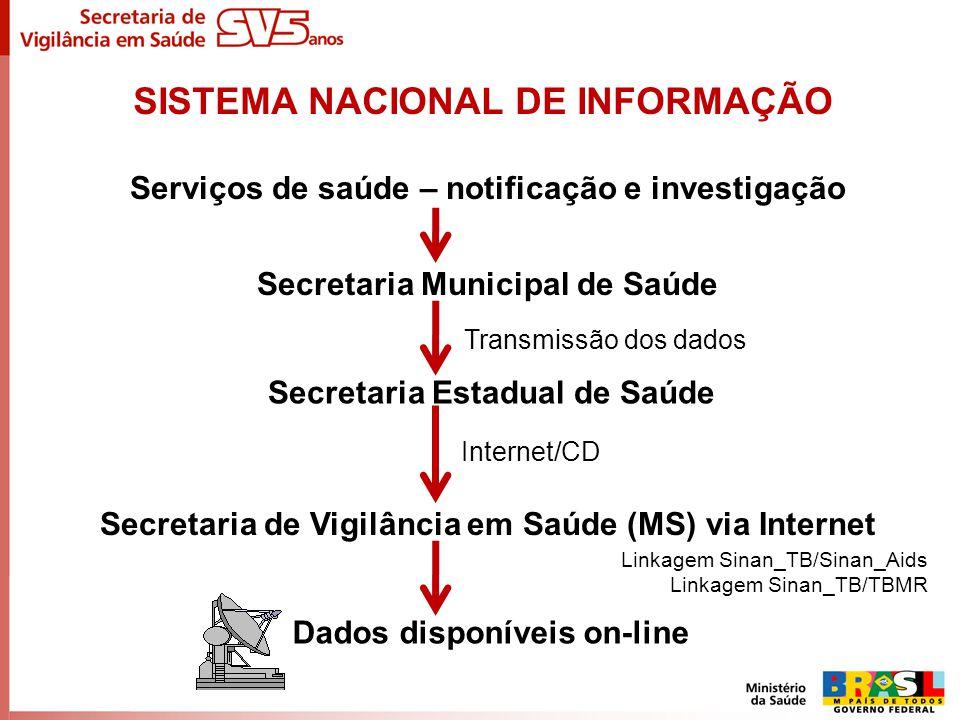 Serviços de saúde – notificação e investigação Secretaria Municipal de Saúde Transmissão dos dados Internet/CD Secretaria Estadual de Saúde Secretaria