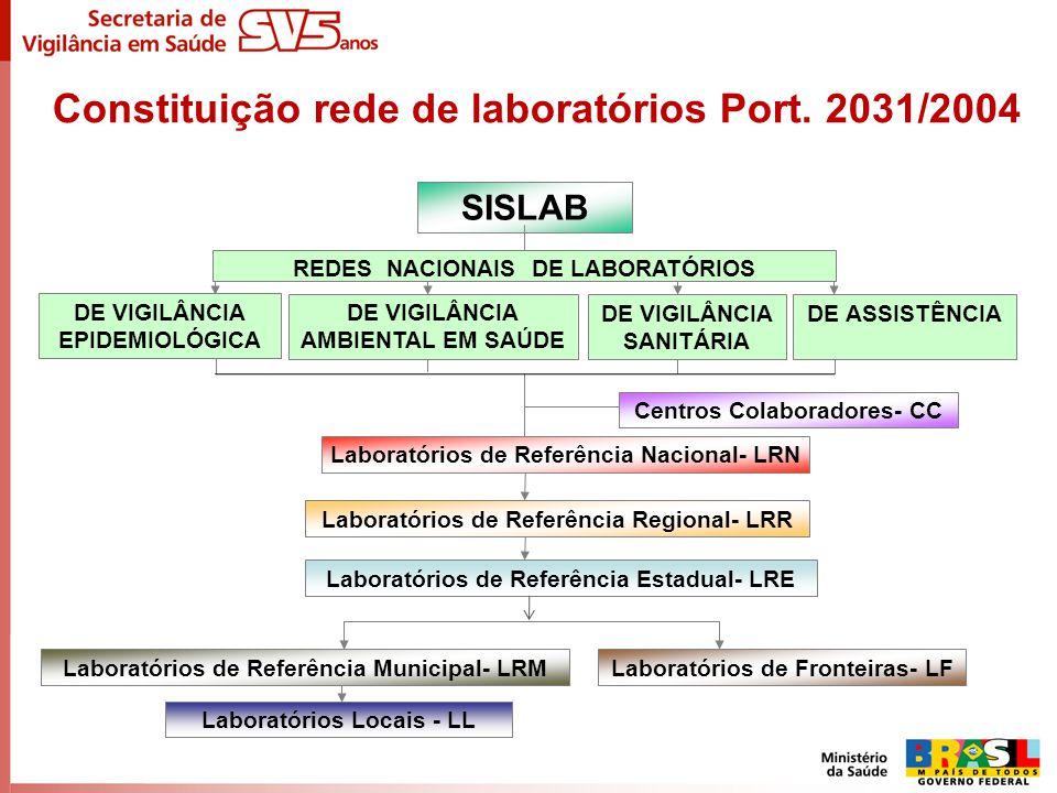 Constituição rede de laboratórios Port. 2031/2004 SISLAB Laboratórios de Referência Nacional- LRN Laboratórios de Referência Regional- LRR Centros Col