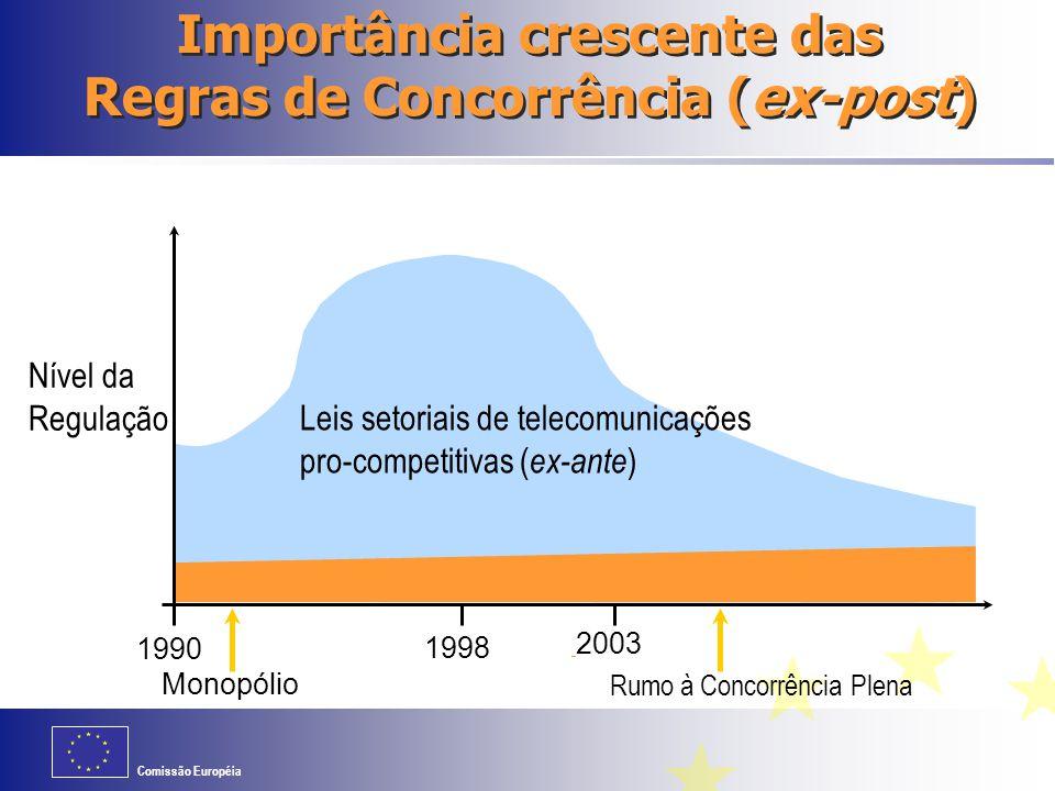Comissão Européia Rumo à Concorrência Plena Monopólio Nível da Regulação 1998 1990 2003 Direito da Concorrência Leis setoriais de telecomunicações pro-competitivas ( ex-ante ) Importância crescente das Regras de Concorrência (ex-post)