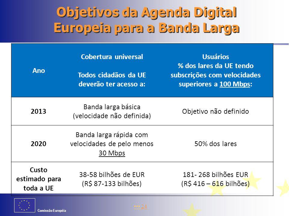 Comissão Européia Objetivos da Agenda Digital Europeia para a Banda Larga Ano Cobertura universal Todos cidadãos da UE deverão ter acesso a: Usuários % dos lares da UE tendo subscrições com velocidades superiores a 100 Mbps: 2013 Banda larga básica (velocidade não definida) Objetivo não definido 2020 Banda larga rápida com velocidades de pelo menos 30 Mbps 50% dos lares Custo estimado para toda a UE 38-58 bilhões de EUR (R$ 87-133 bilhões) 181- 268 bilhões EUR (R$ 416 – 616 bilhões) 24
