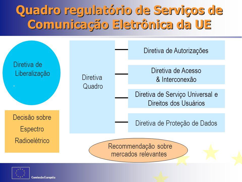 Comissão Européia Quadro regulatório de Serviços de Comunicação Eletrônica da UE Diretiva de Proteção de Dados Decisão sobre Espectro Radioelétrico Di