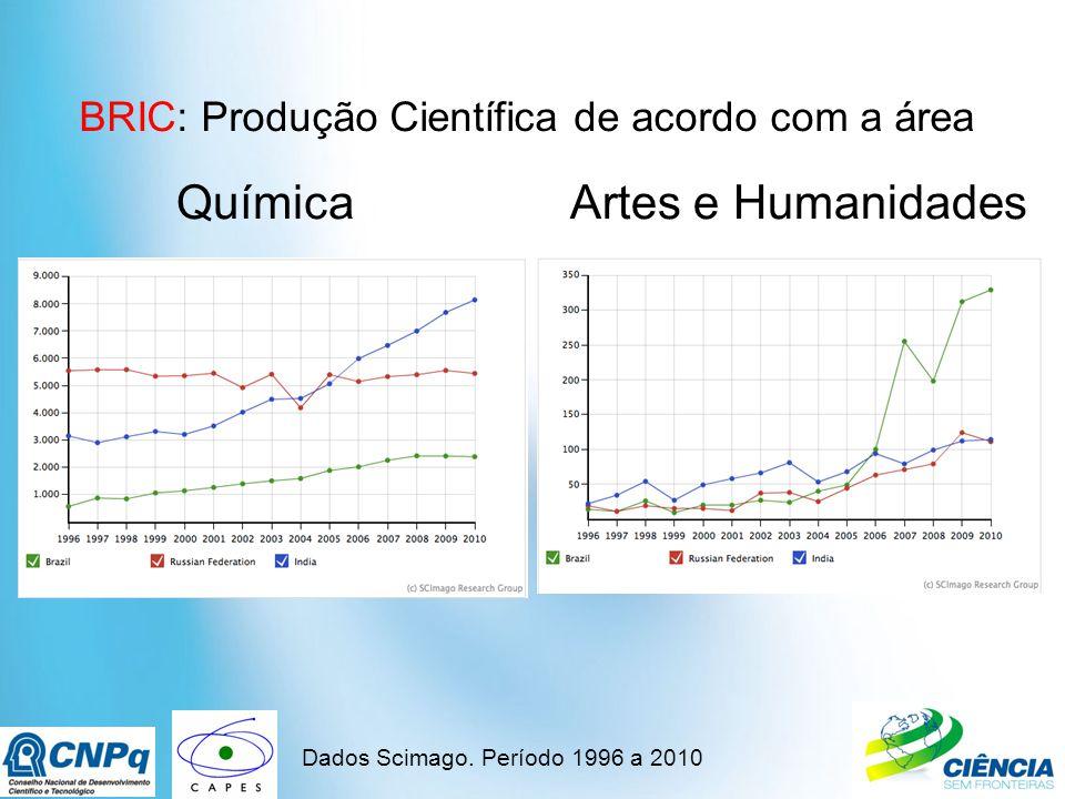 BRIC: Produção Científica de acordo com a área Dados Scimago.