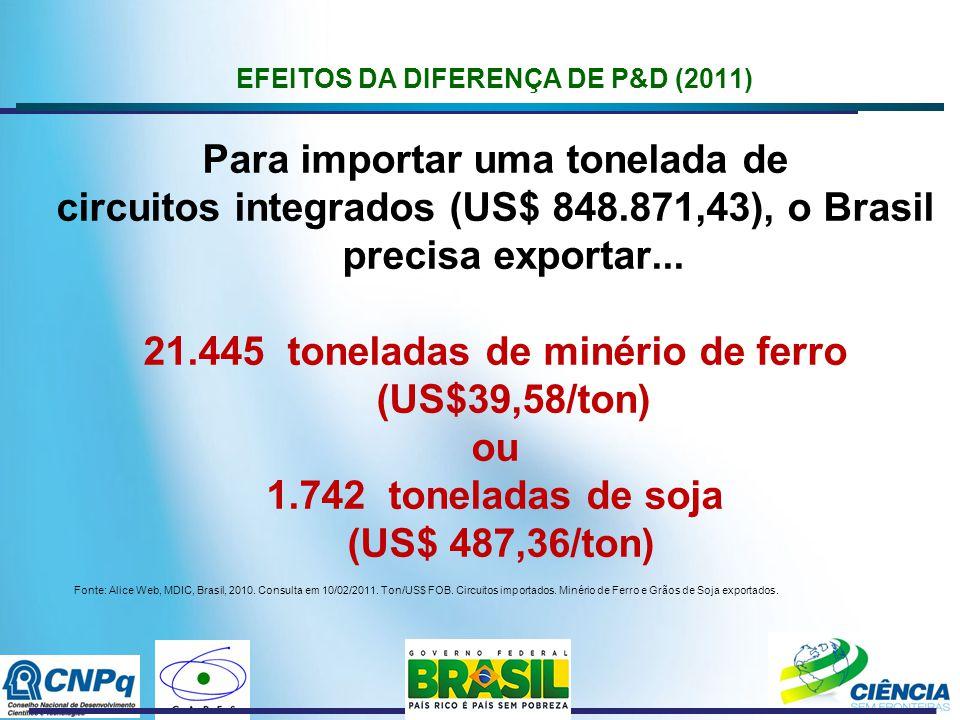 EFEITOS DA DIFERENÇA DE P&D (2011) Para importar uma tonelada de circuitos integrados (US$ 848.871,43), o Brasil precisa exportar...