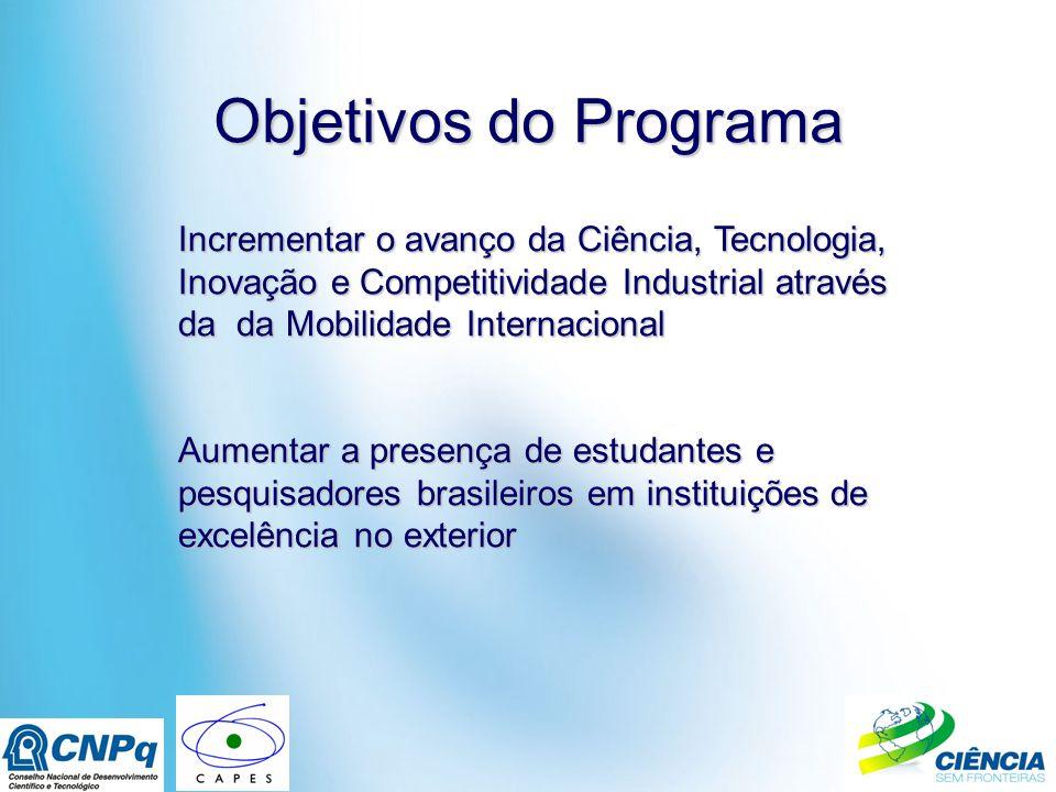 Objetivos do Programa Incrementar o avanço da Ciência, Tecnologia, Inovação e Competitividade Industrial através da da Mobilidade Internacional Aumentar a presença de estudantes e pesquisadores brasileiros em instituições de excelência no exterior