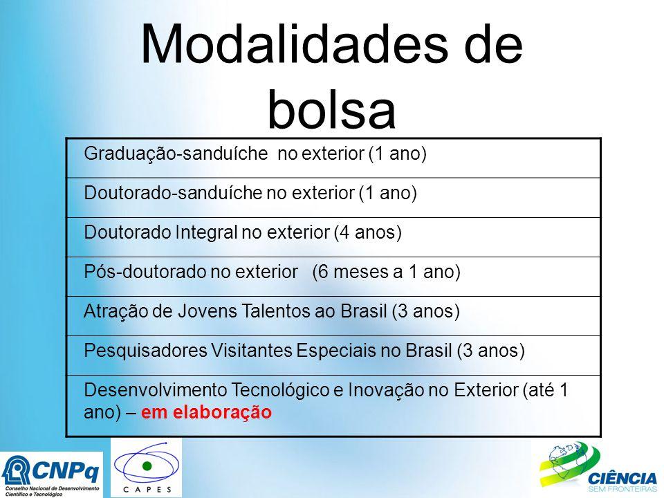 Modalidades de bolsa Graduação-sanduíche no exterior (1 ano) Doutorado-sanduíche no exterior (1 ano) Doutorado Integral no exterior (4 anos) Pós-doutorado no exterior (6 meses a 1 ano) Atração de Jovens Talentos ao Brasil (3 anos) Pesquisadores Visitantes Especiais no Brasil (3 anos) Desenvolvimento Tecnológico e Inovação no Exterior (até 1 ano) – em elaboração