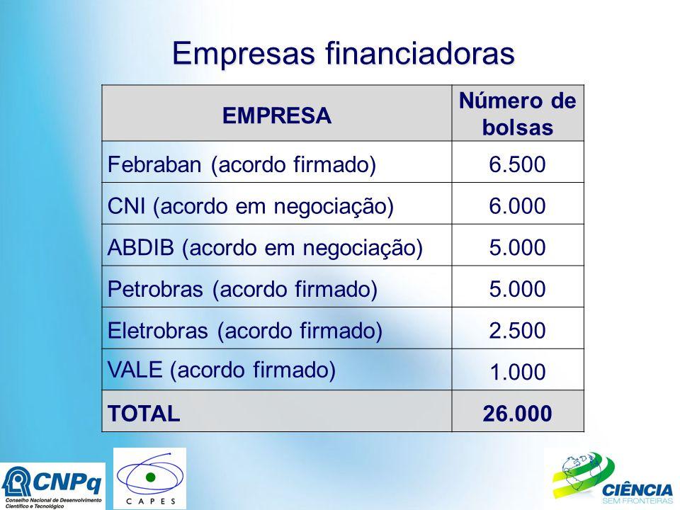 Empresas financiadoras EMPRESA Número de bolsas Febraban (acordo firmado)6.500 CNI (acordo em negociação)6.000 ABDIB (acordo em negociação)5.000 Petrobras (acordo firmado)5.000 Eletrobras (acordo firmado)2.500 VALE (acordo firmado) 1.000 TOTAL26.000