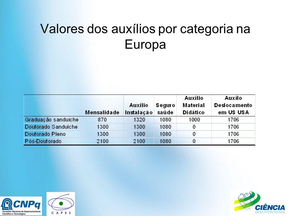 Valores dos auxílios por categoria na Europa