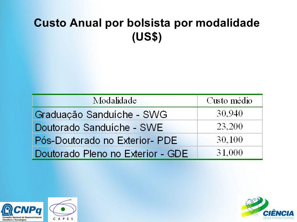 Custo Anual por bolsista por modalidade (US$)