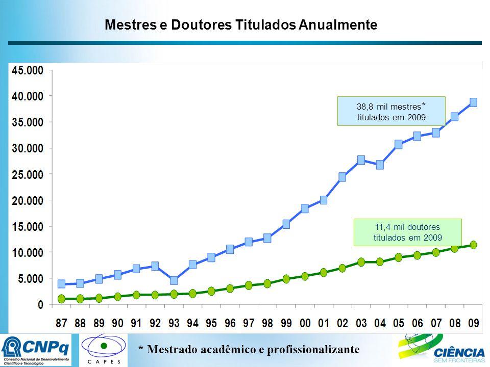 11,4 mil doutores titulados em 2009 38,8 mil mestres * titulados em 2009 Mestres e Doutores Titulados Anualmente * Mestrado acadêmico e profissionalizante