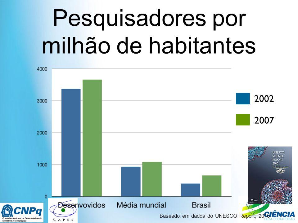 Pesquisadores por milhão de habitantes Baseado em dados do UNESCO Report, 2010 2002 2007