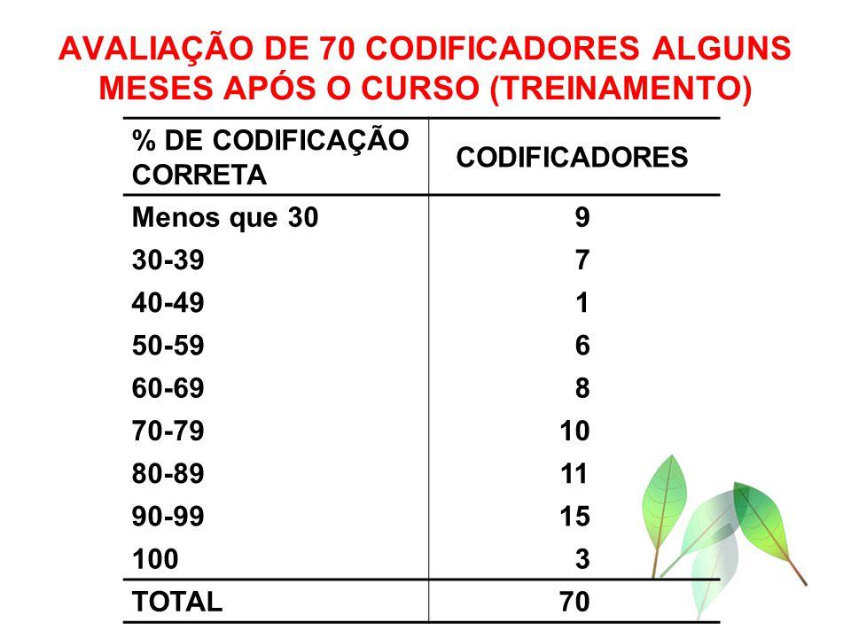 AVALIAÇÃO DE 70 CODIFICADORES ALGUNS MESES APÓS O CURSO (TREINAMENTO) % DE CODIFICAÇÃO CORRETA CODIFICADORES Menos que 30 9 30-39 7 40-49 1 50-59 6 60-69 8 70-7910 80-8911 90-9915 100 3 TOTAL70