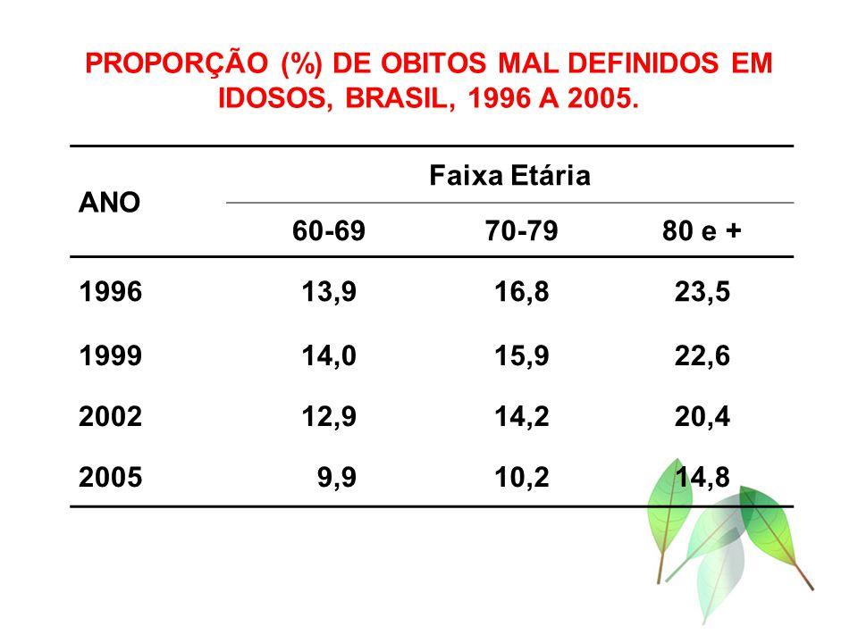 PROPORÇÃO (%) DE OBITOS MAL DEFINIDOS EM IDOSOS, BRASIL, 1996 A 2005. ANO Faixa Etária 60-6970-7980 e + 199613,916,823,5 199914,015,922,6 200212,914,2