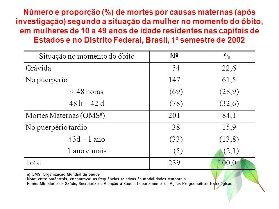 Situação no momento do óbito Nº % Grávida 54 22,6 No puerpério147 61,5 < 48 horas (69) (28,9) 48 h – 42 d (78) (32,6) Mortes Maternas (OMS a )201 84,1 No puerpério tardio 38 15,9 43d – 1 ano (33) (13,8) 1 ano e mais (5) (2,1) Total239100,0 Número e proporção (%) de mortes por causas maternas (após investigação) segundo a situação da mulher no momento do óbito, em mulheres de 10 a 49 anos de idade residentes nas capitais de Estados e no Distrito Federal, Brasil, 1º semestre de 2002 a) OMS: Organização Mundial da Saúde Nota: entre parêntesis, encontra-se as frequências relativas às modalidades temporais Fonte: Ministério da Saúde, Secretaria de Atenção à Saúde, Departamento de Ações Programáticas Estratégicas