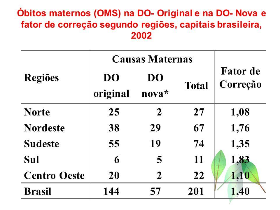 Regiões Causas Maternas Fator de Correção DO original DO nova* Total Norte 25 2 271,08 Nordeste 3829 671,76 Sudeste 5519 741,35 Sul 6 5 111,83 Centro