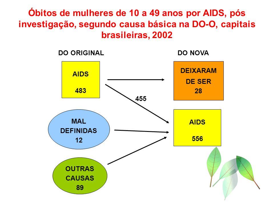 Óbitos de mulheres de 10 a 49 anos por AIDS, pós investigação, segundo causa básica na DO-O, capitais brasileiras, 2002 OUTRAS CAUSAS 89 MAL DEFINIDAS 12 AIDS 483 AIDS 556 DEIXARAM DE SER 28 DO ORIGINALDO NOVA 455