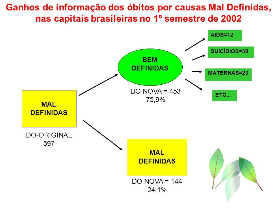 Ganhos de informação dos óbitos por causas Mal Definidas, nas capitais brasileiras no 1º semestre de 2002 BEM DEFINIDAS MAL DEFINIDAS MAL DEFINIDAS DO-ORIGINAL 597 DO NOVA = 144 24,1% DO NOVA = 453 75,9% ETC...