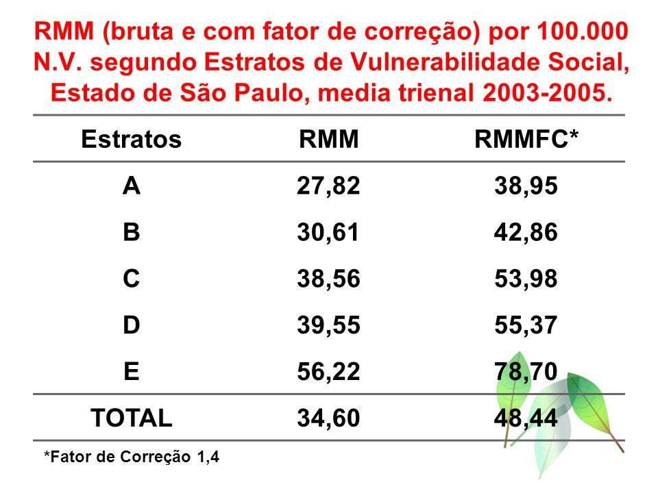 RMM (bruta e com fator de correção) por 100.000 N.V. segundo Estratos de Vulnerabilidade Social, Estado de São Paulo, media trienal 2003-2005. Estrato