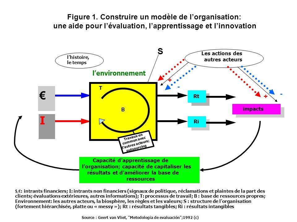 € I Rt Ri impacts S Source : Geert van Vliet, Metodología de evaluación ;1992 (c) Environnement: les autres acteurs, la biosphère, les règles et les valeurs; S : structure de l'organisation $,€ : intrants financiers; I: intrants non financiers (signaux de politique, réclamations et plaintes de la part des clients; évaluations extérieures, autres informations); T: processus de travail; B : base de ressources propres; (fortement hiérarchisée, platte ou « messy »); Rt : résultats tangibles; Ri : résultats intangibles Les actions des autres acteurs + + - - Capacité d'apprentissage de l'organisation; capacité de capitaliser les résultats et d'améliorer la base de ressources B T Travaux en commun avec d'autres acteurs; outsourcing l'environnement l'histoire, le temps Figure 1.