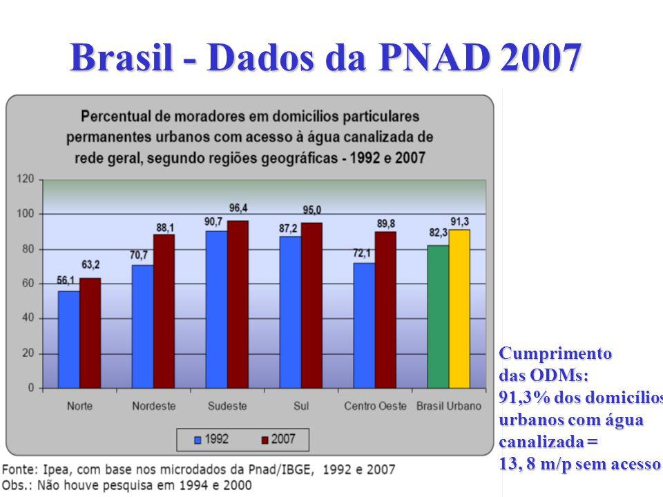 Brasil - Dados da PNAD 2007 Cumprimento das ODMs: 91,3% dos domicílios urbanos com água canalizada = 13, 8 m/p sem acesso