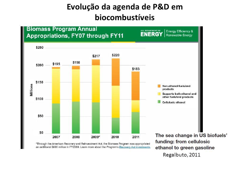 Evolução da agenda de P&D em biocombustíveis Regalbuto, 2011