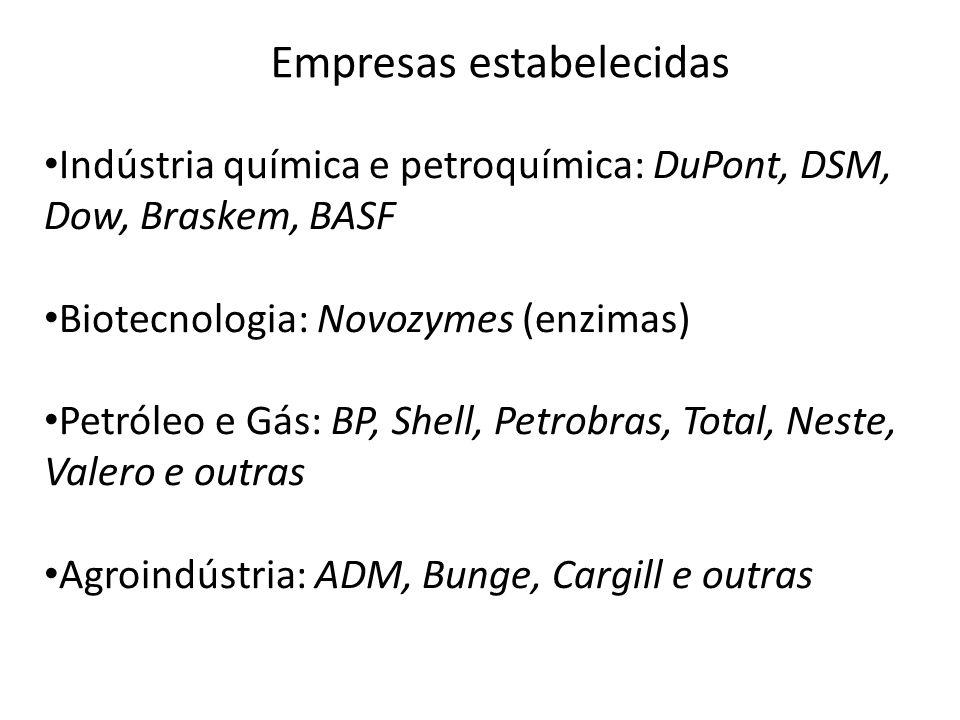 Indústria química e petroquímica: DuPont, DSM, Dow, Braskem, BASF Biotecnologia: Novozymes (enzimas) Petróleo e Gás: BP, Shell, Petrobras, Total, Nest
