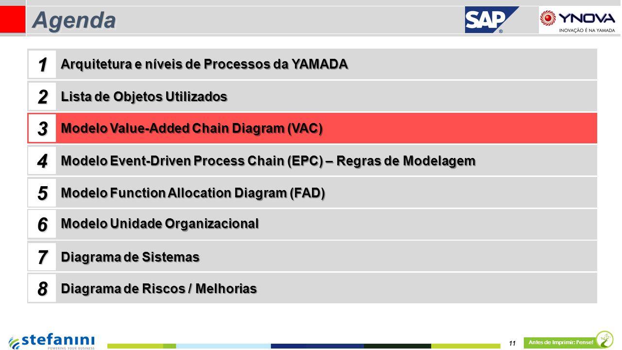 11 Antes de Imprimir: Pense! AgendaAgenda Lista de Objetos Utilizados Modelo Value-Added Chain Diagram (VAC) 1 2 3 4 Arquitetura e níveis de Processos
