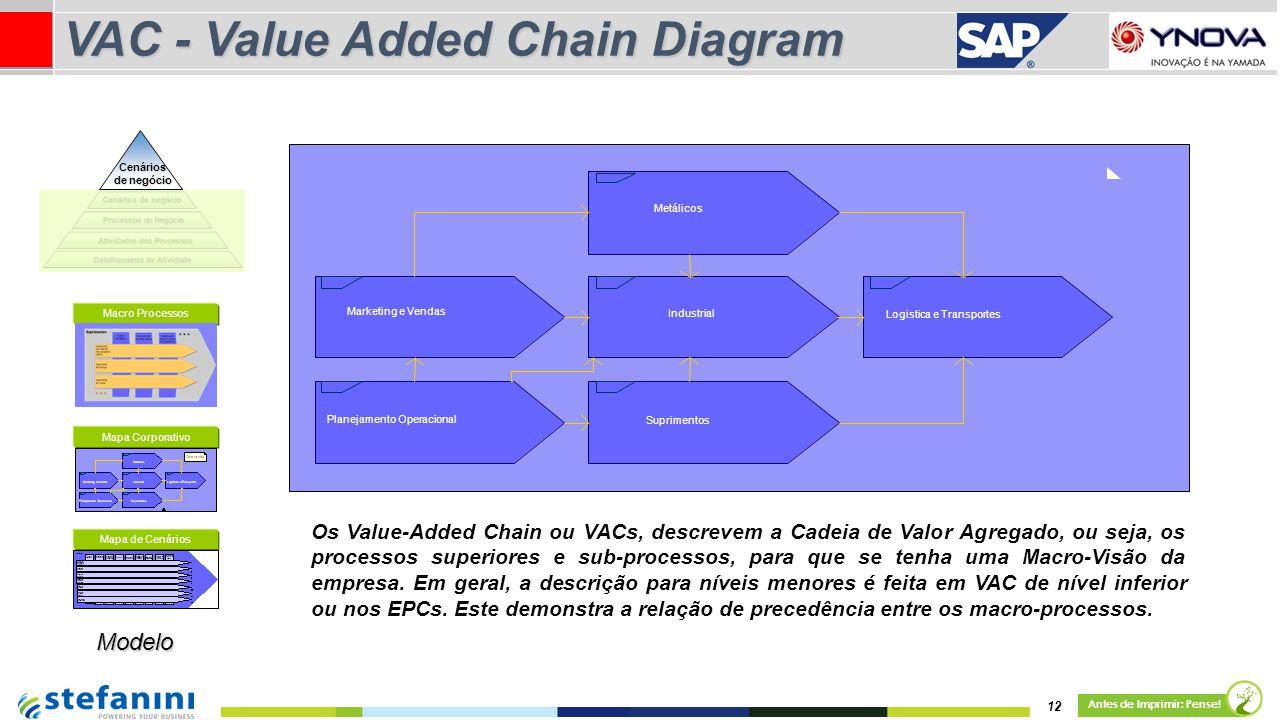 12 Antes de Imprimir: Pense! VAC - Value Added Chain Diagram Os Value-Added Chain ou VACs, descrevem a Cadeia de Valor Agregado, ou seja, os processos