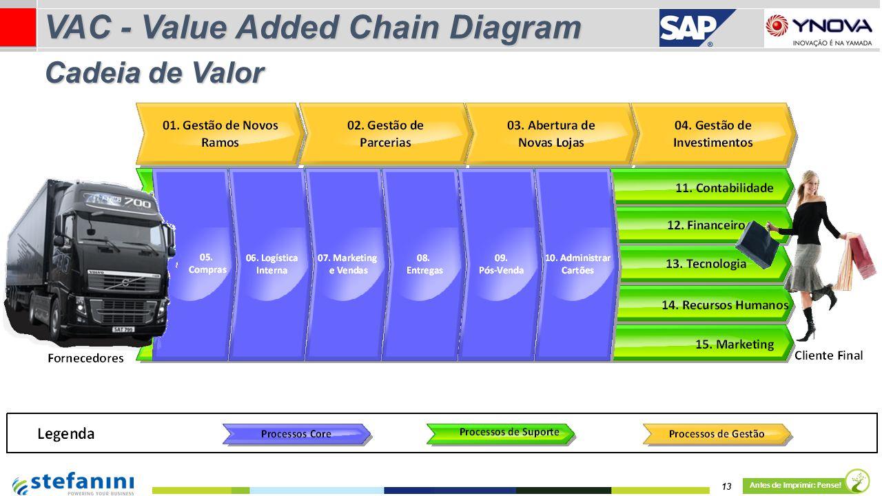 13 Antes de Imprimir: Pense! Cadeia de Valor VAC - Value Added Chain Diagram