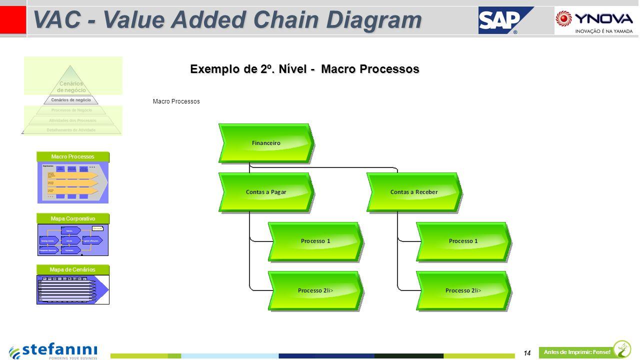 14 Antes de Imprimir: Pense! VAC - Value Added Chain Diagram Mapa Corporativo Mapa de Cenários Exemplo de 2º. Nível - Macro Processos Macro Processos