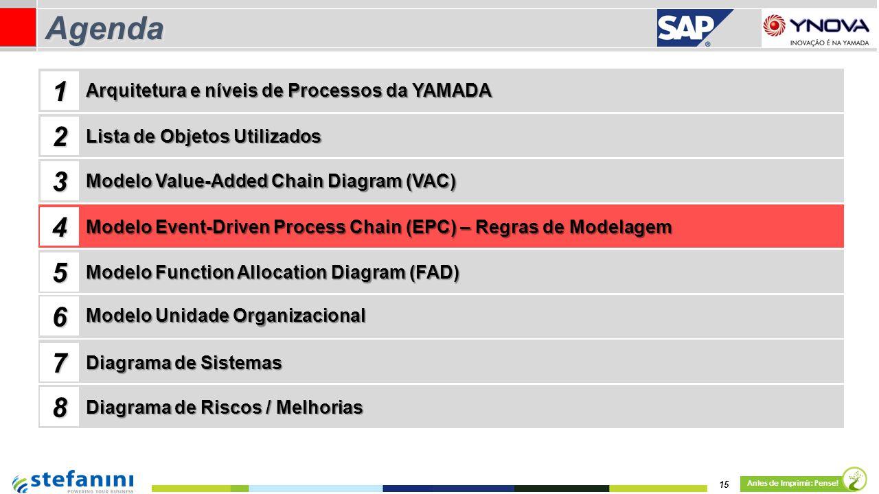 15 Antes de Imprimir: Pense! AgendaAgenda Lista de Objetos Utilizados Modelo Value-Added Chain Diagram (VAC) 1 2 3 4 Arquitetura e níveis de Processos