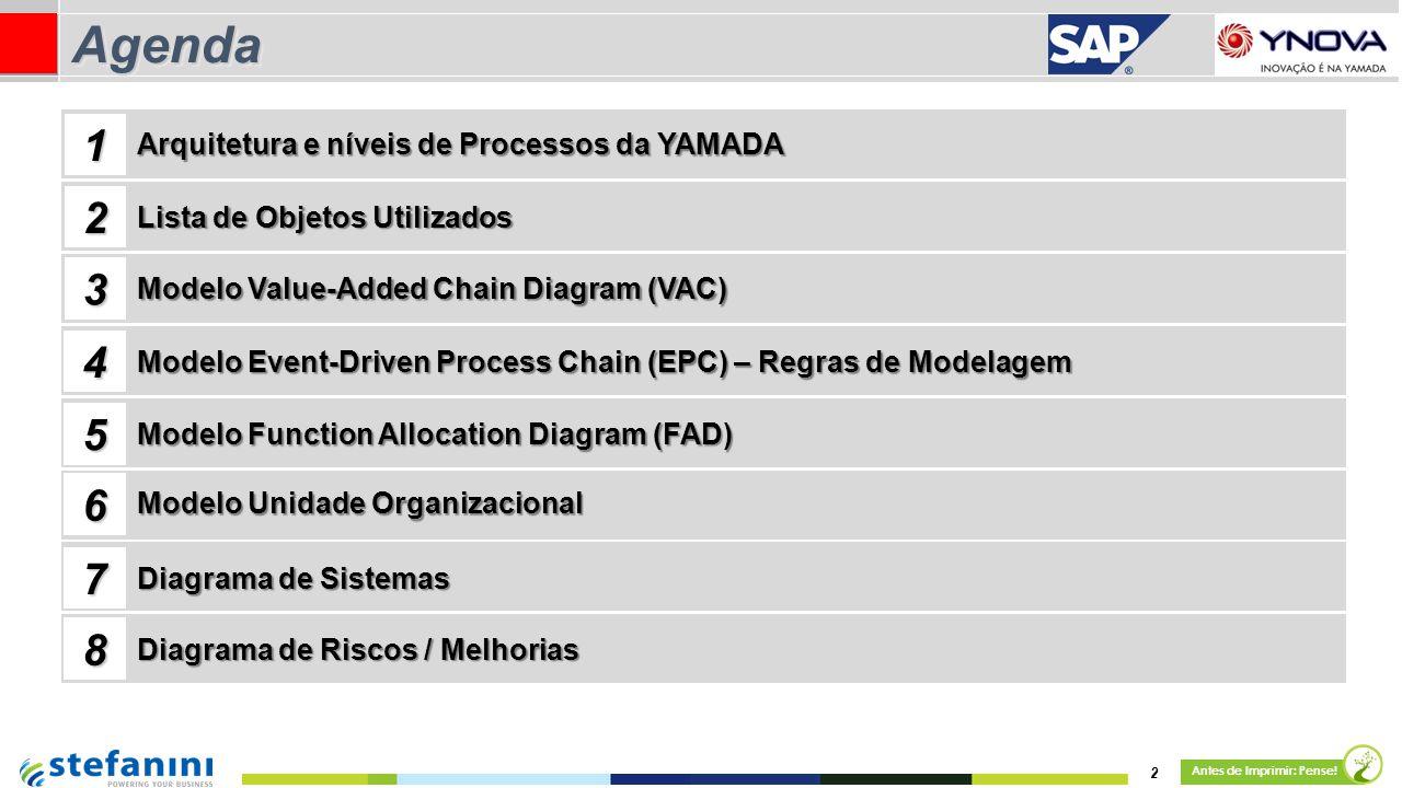 2 Antes de Imprimir: Pense! AgendaAgenda Lista de Objetos Utilizados Modelo Value-Added Chain Diagram (VAC) 1 2 3 4 Arquitetura e níveis de Processos