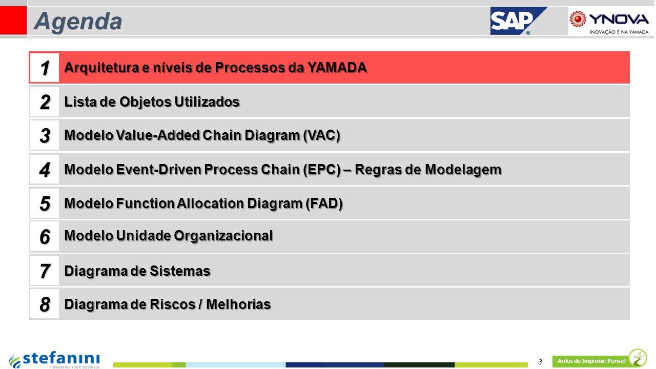3 Antes de Imprimir: Pense! AgendaAgenda Lista de Objetos Utilizados Modelo Value-Added Chain Diagram (VAC) 1 2 3 4 Arquitetura e níveis de Processos