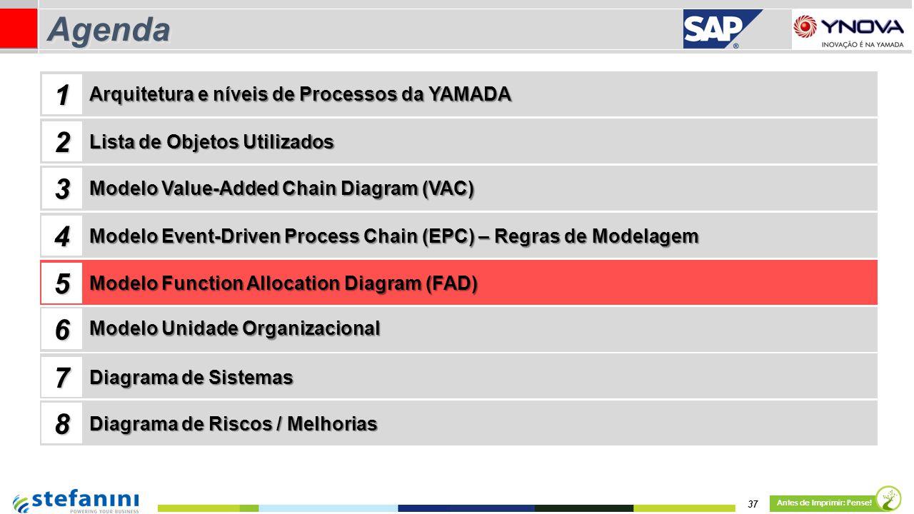 37 Antes de Imprimir: Pense! AgendaAgenda Lista de Objetos Utilizados Modelo Value-Added Chain Diagram (VAC) 1 2 3 4 Arquitetura e níveis de Processos