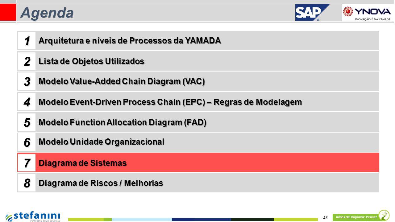 43 Antes de Imprimir: Pense! AgendaAgenda Lista de Objetos Utilizados Modelo Value-Added Chain Diagram (VAC) 1 2 3 4 Arquitetura e níveis de Processos