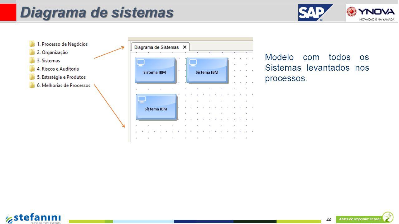Modelo com todos os Sistemas levantados nos processos. 44 Antes de Imprimir: Pense! Diagrama de sistemas