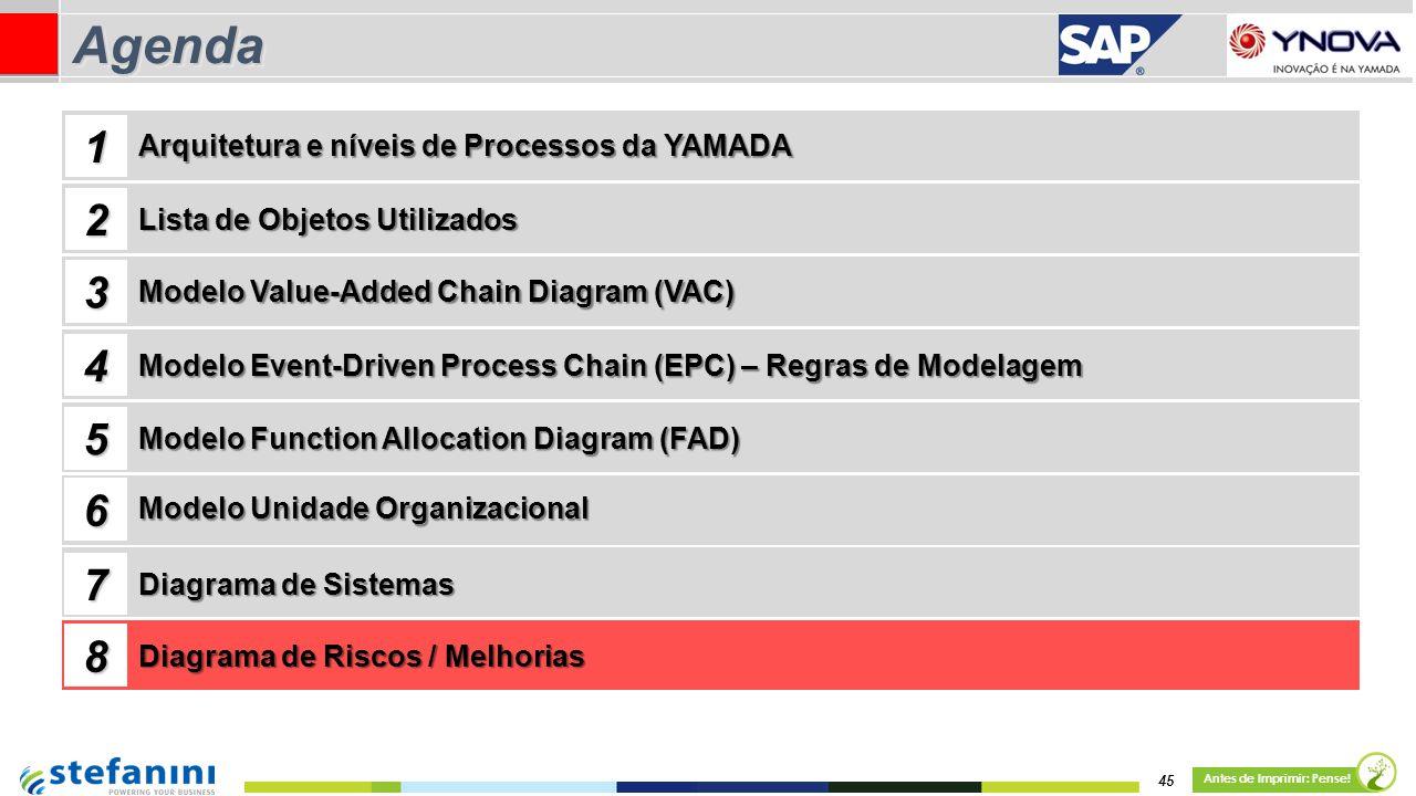 45 Antes de Imprimir: Pense! AgendaAgenda Lista de Objetos Utilizados Modelo Value-Added Chain Diagram (VAC) 1 2 3 4 Arquitetura e níveis de Processos