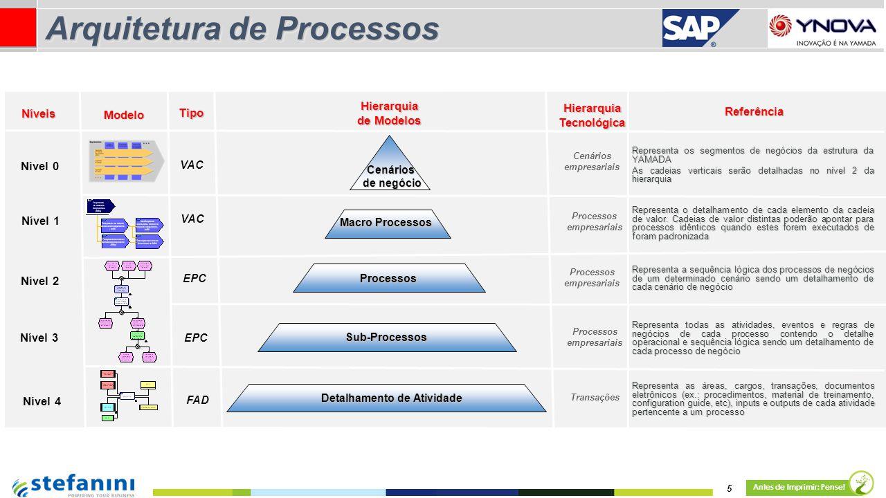 5 Antes de Imprimir: Pense! Nível 0 Nível 1 Nível 3 Nível 4 Nível 2 Níveis HierarquiaTecnológica Processos empresariais Transações Referência Hierarqu