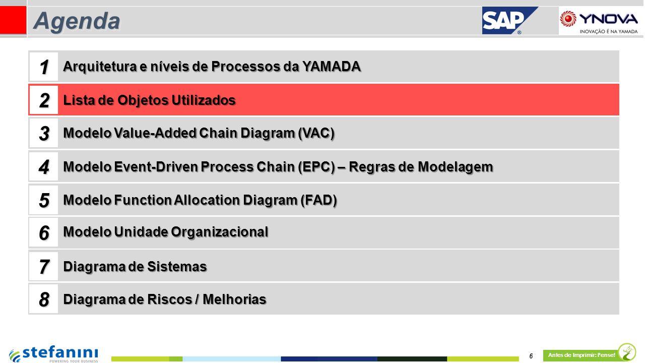6 Antes de Imprimir: Pense! AgendaAgenda Lista de Objetos Utilizados Modelo Value-Added Chain Diagram (VAC) 1 2 3 4 Arquitetura e níveis de Processos