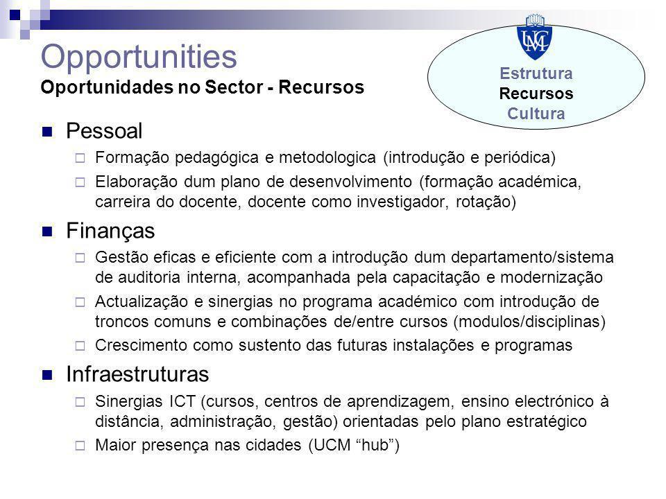 Opportunities Oportunidades no Sector - Recursos Pessoal  Formação pedagógica e metodologica (introdução e periódica)  Elaboração dum plano de desen