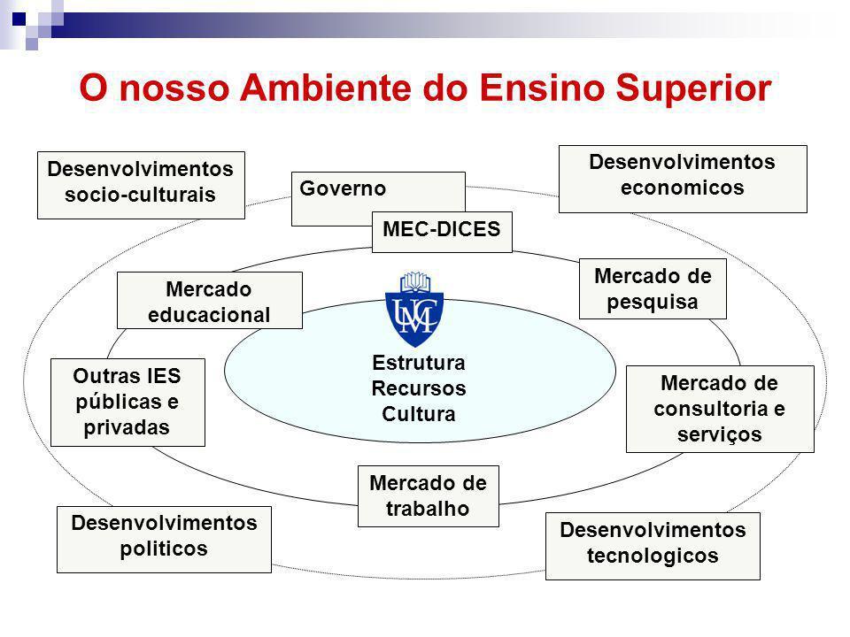 O nosso Ambiente do Ensino Superior Estrutura Recursos Cultura Mercado de trabalho Desenvolvimentos tecnologicos Desenvolvimentos politicos Outras IES