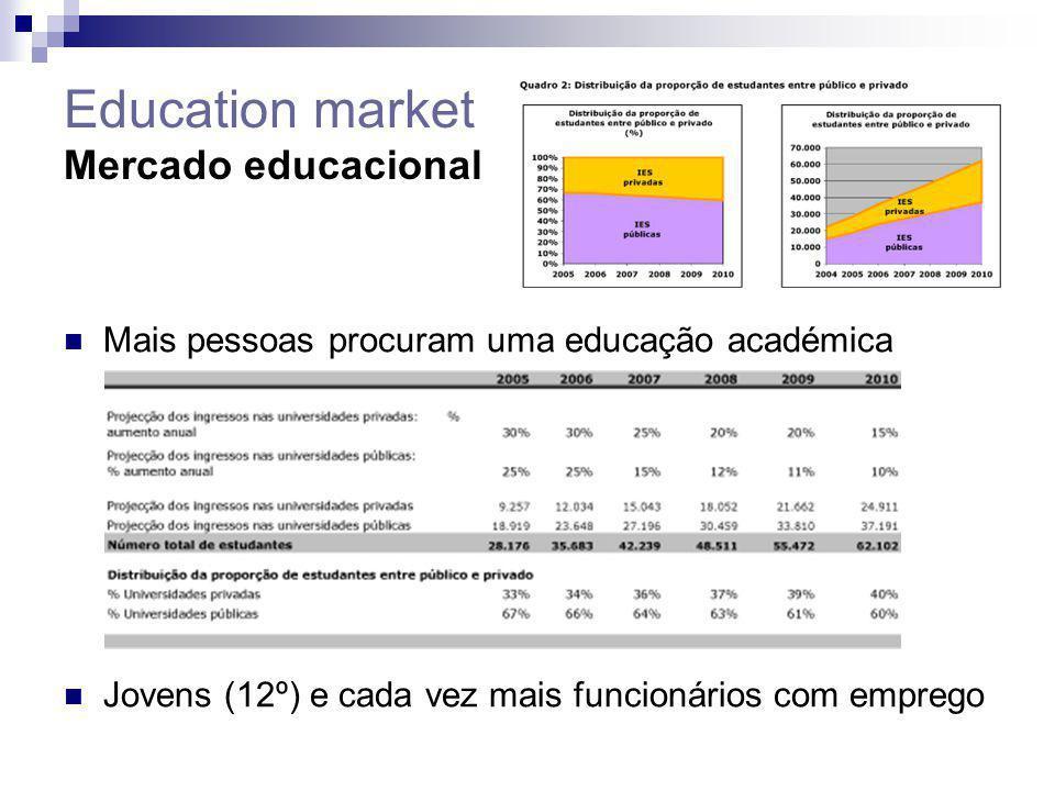 Education market Mercado educacional Mais pessoas procuram uma educação académica Jovens (12º) e cada vez mais funcionários com emprego