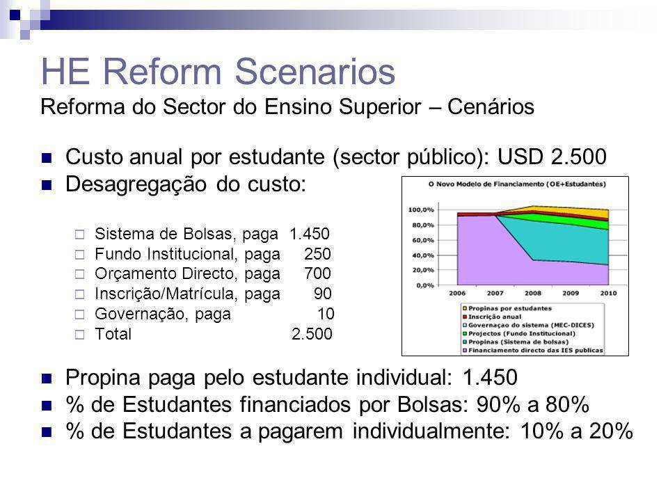 HE Reform Scenarios Reforma do Sector do Ensino Superior – Cenários Custo anual por estudante (sector público): USD 2.500 Desagregação do custo:  Sis