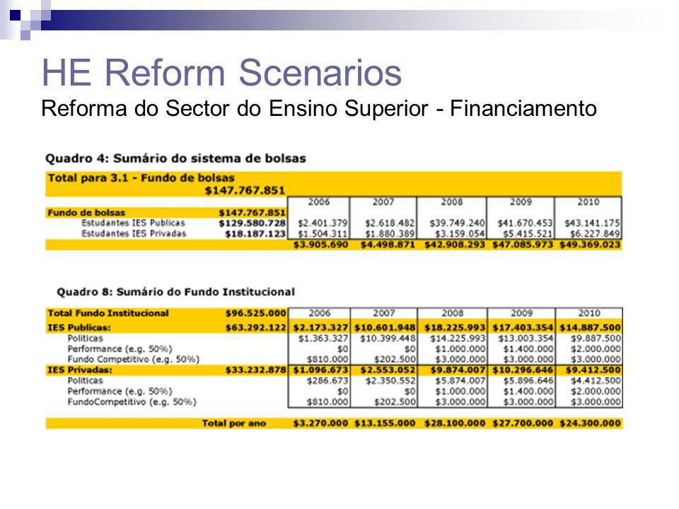 HE Reform Scenarios Reforma do Sector do Ensino Superior - Financiamento