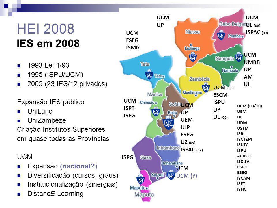 HEI 2008 IES em 2008 1993 Lei 1/93 1995 (ISPU/UCM) 2005 (23 IES/12 privados) Expansão IES público UniLurio UniZambeze Criação Institutos Superiores em
