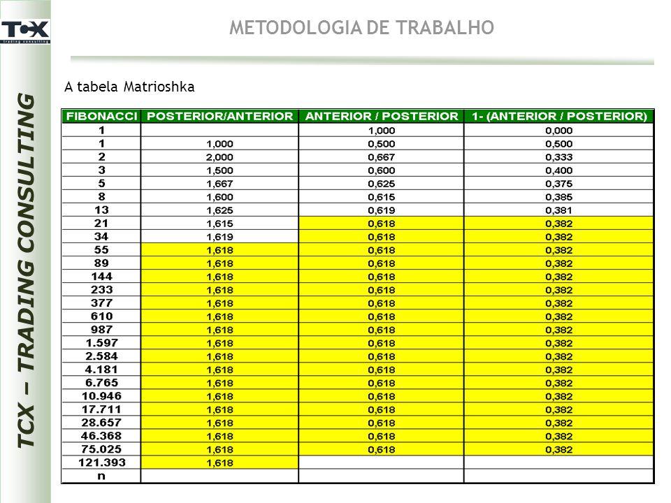 TCX – TRADING CONSULTING METODOLOGIA DE TRABALHO A tabela Matrioshka