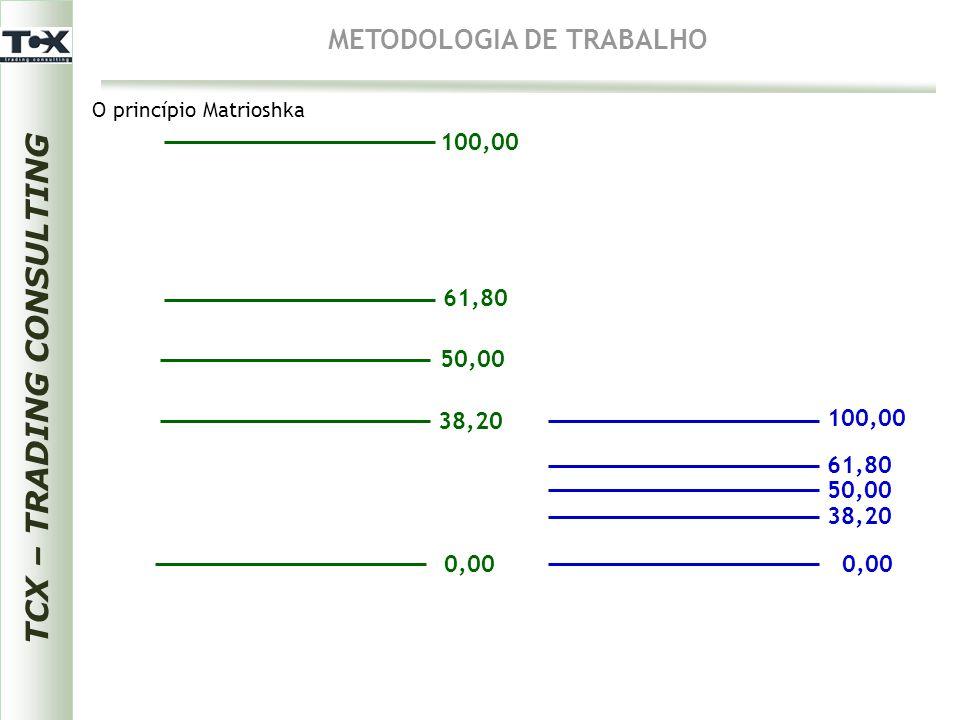 0,00 38,20 50,00 61,80 100,00 0,00 100,00 38,20 50,00 61,80 TCX – TRADING CONSULTING METODOLOGIA DE TRABALHO O princípio Matrioshka