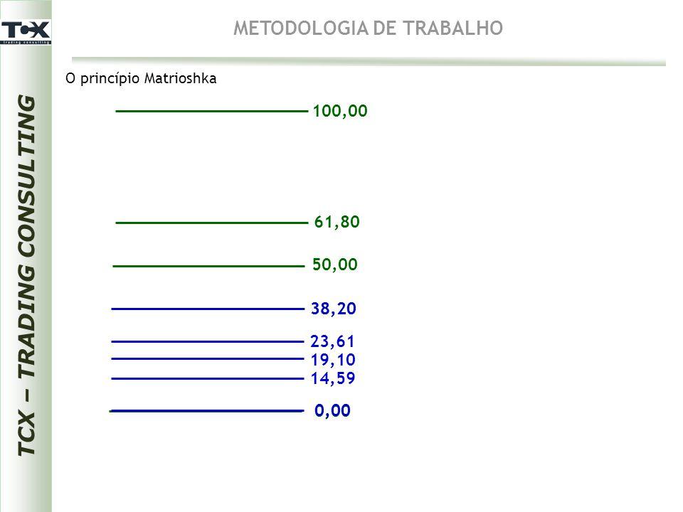 0,00 38,20 50,00 61,80 100,00 0,00 38,20 14,59 19,10 23,61 TCX – TRADING CONSULTING METODOLOGIA DE TRABALHO O princípio Matrioshka