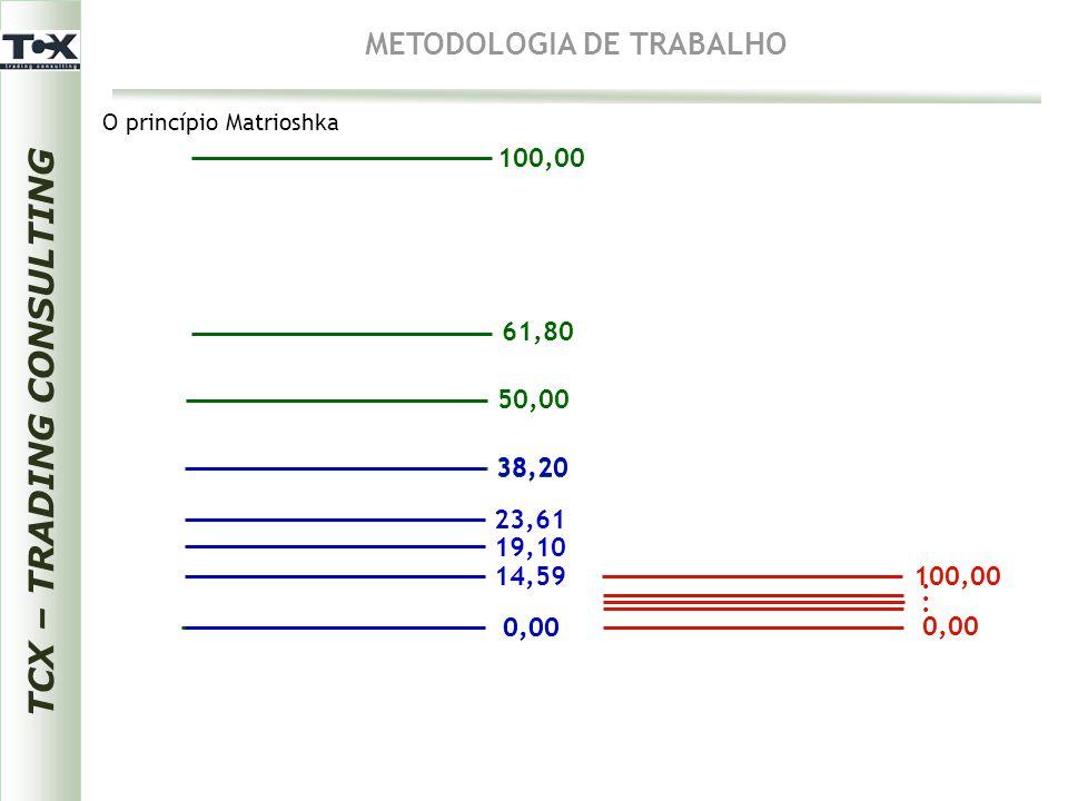 0,00 38,20 50,00 61,80 100,00 0,00 38,20 14,59 19,10 23,61 100,00 0,00...... TCX – TRADING CONSULTING METODOLOGIA DE TRABALHO O princípio Matrioshka